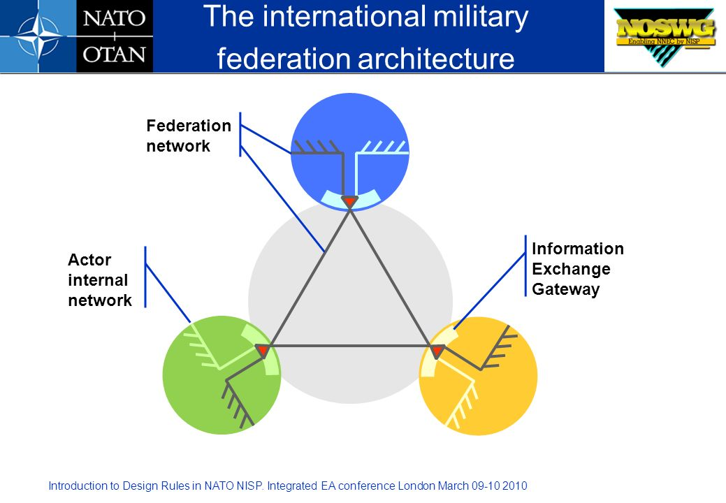 The international military federation architecture