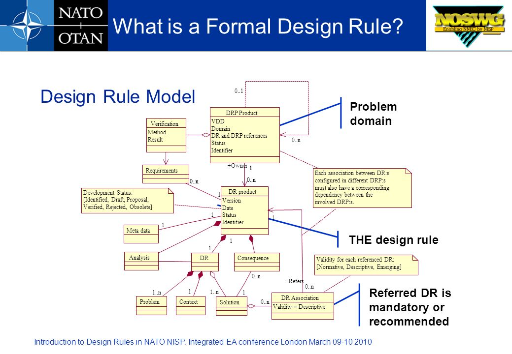 What is a Formal Design Rule