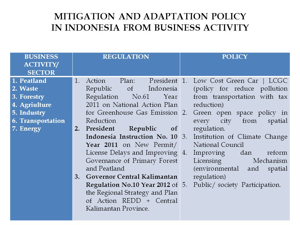 MITIGATION AND ADAPTATION POLICY IN INDONESIA FROM BUSINESS ACTIVITY