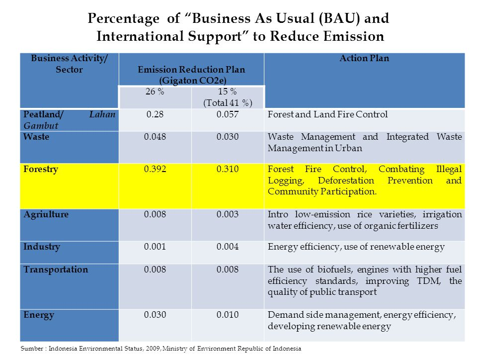 Business Activity/ Sector Emission Reduction Plan