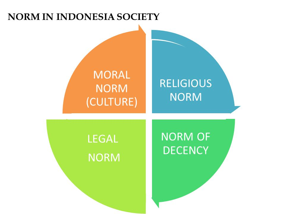 NORM IN INDONESIA SOCIETY