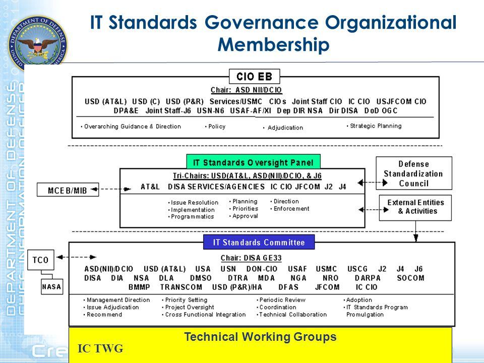 IT Standards Governance Organizational Membership