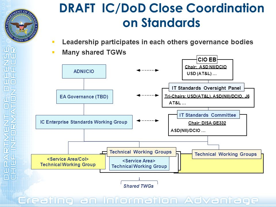 DRAFT IC/DoD Close Coordination on Standards