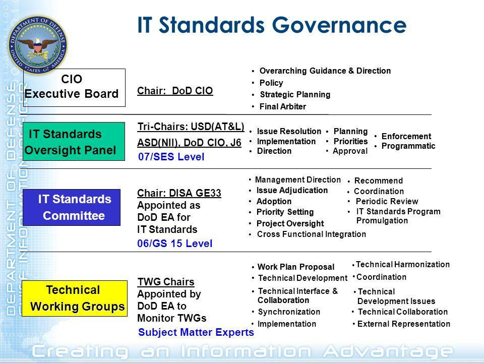 IT Standards Governance
