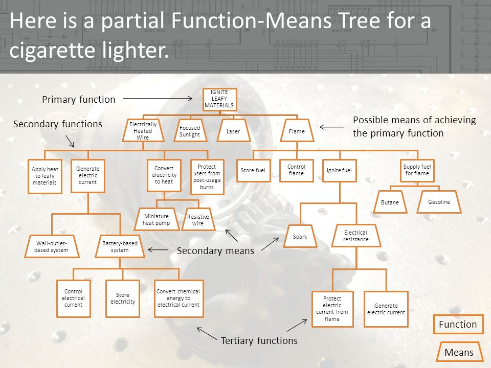 Here is a partial Function-Means Tree for a cigarette lighter.