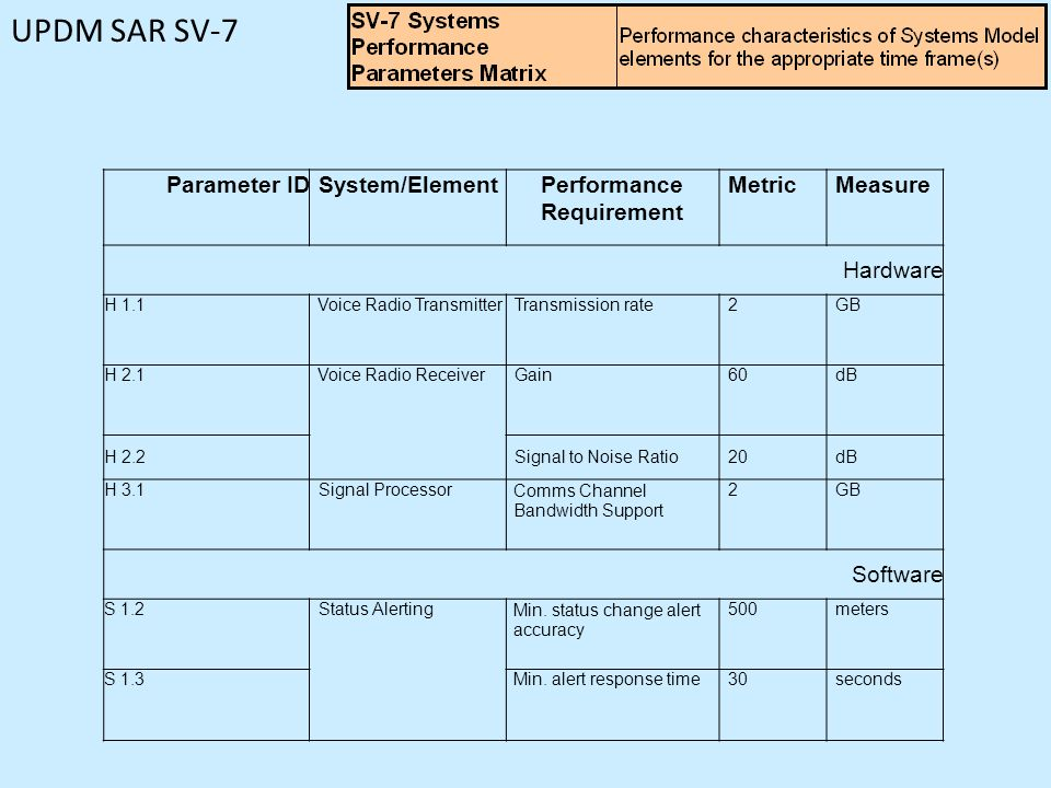 Performance Requirement