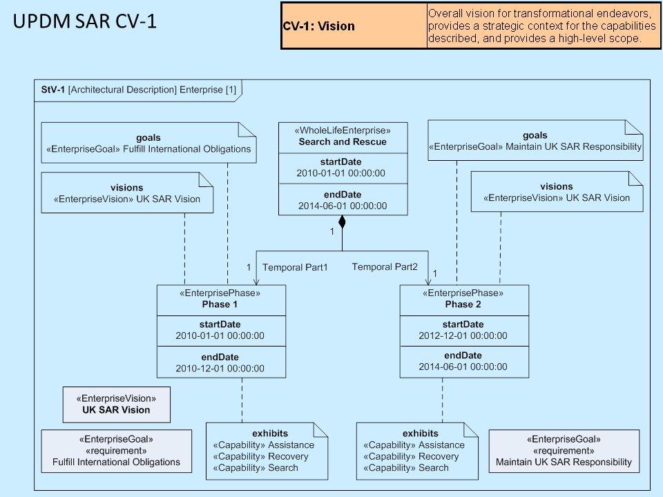 UPDM SAR CV-1