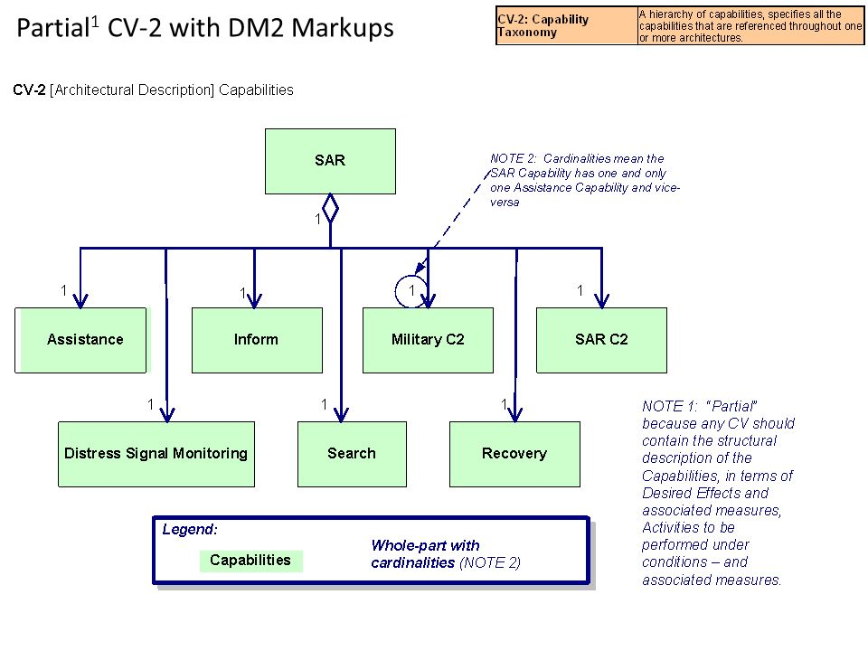 Partial1 CV-2 with DM2 Markups