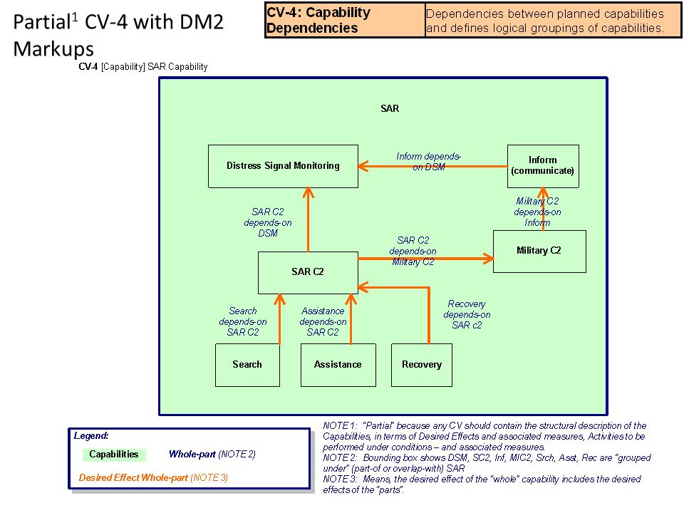 Partial1 CV-4 with DM2 Markups
