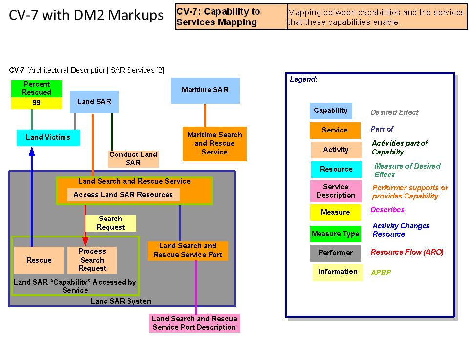 CV-7 with DM2 Markups