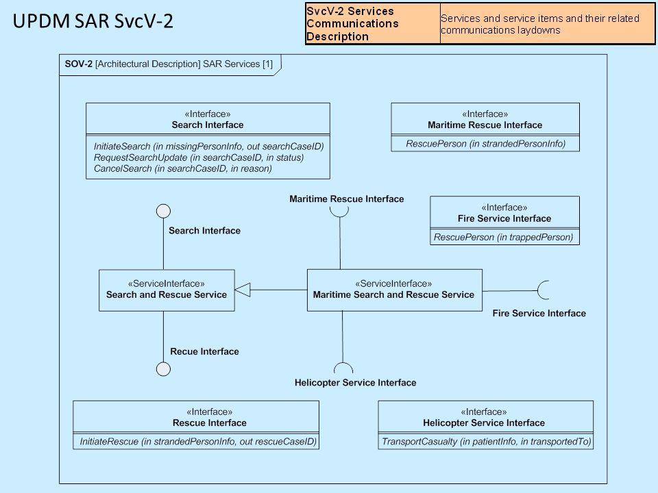 UPDM SAR SvcV-2