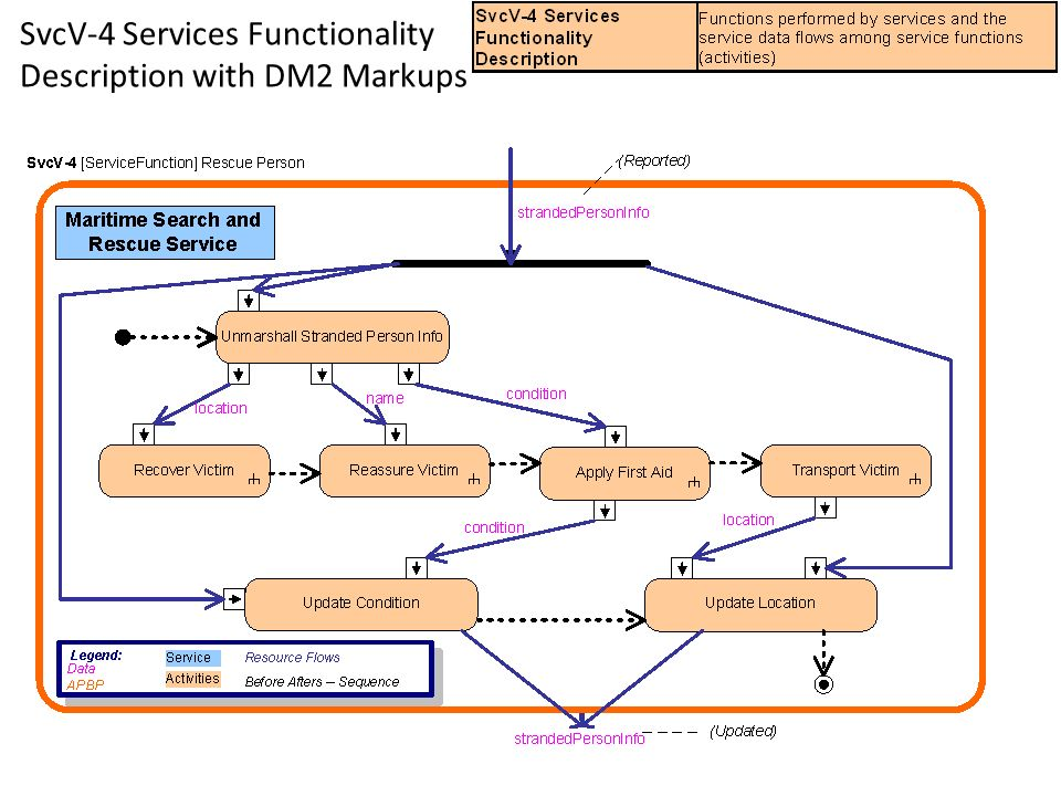 SvcV-4 Services Functionality Description with DM2 Markups