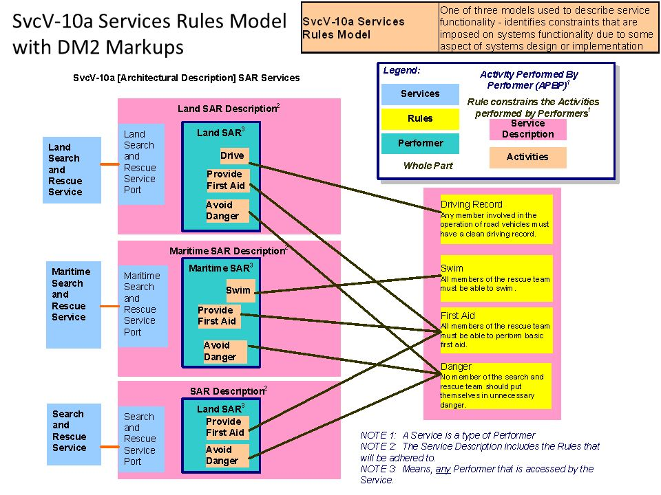 SvcV-10a Services Rules Model with DM2 Markups