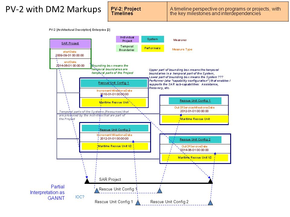 PV-2 with DM2 Markups PV-2: Project Timelines