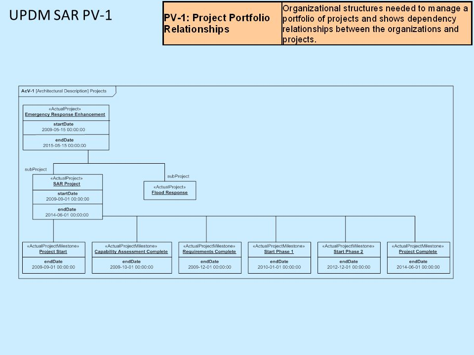 UPDM SAR PV-1