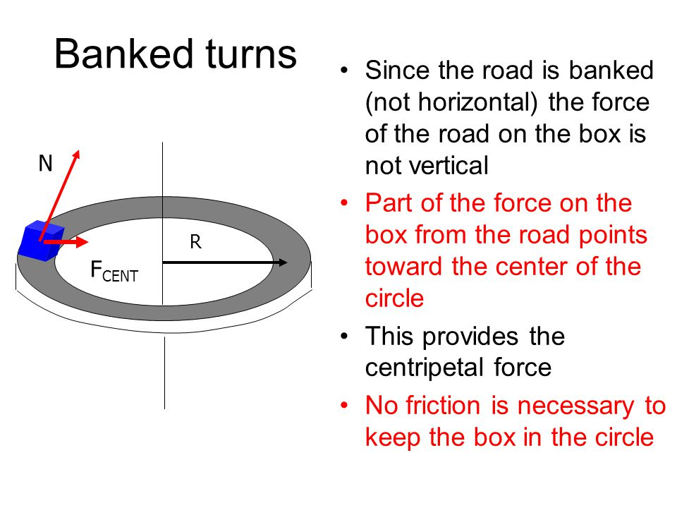 Banked turns Since the road is banked (not horizontal) the force of the road on the box is not vertical.
