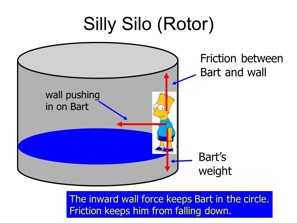 Silly Silo (Rotor) Friction between Bart and wall Bart's weight
