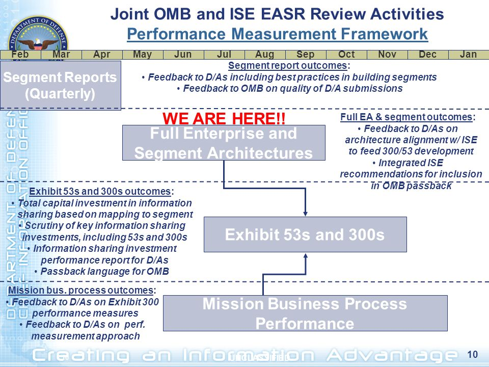Joint OMB and ISE EASR Review Activities