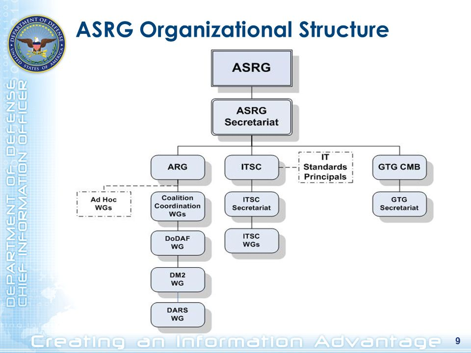 ASRG Organizational Structure