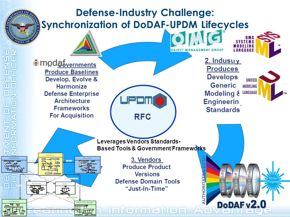 Defense-Industry Challenge: Synchronization of DoDAF-UPDM Lifecycles