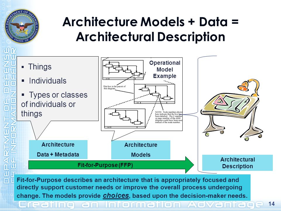 Architecture Models + Data = Architectural Description