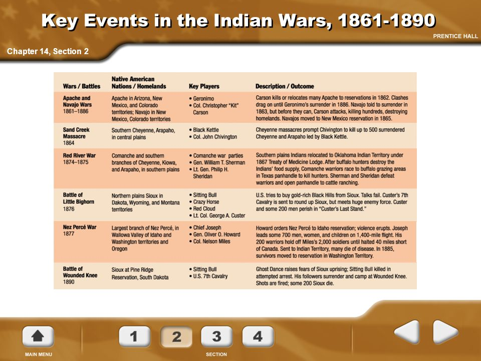 Key Events in the Indian Wars,