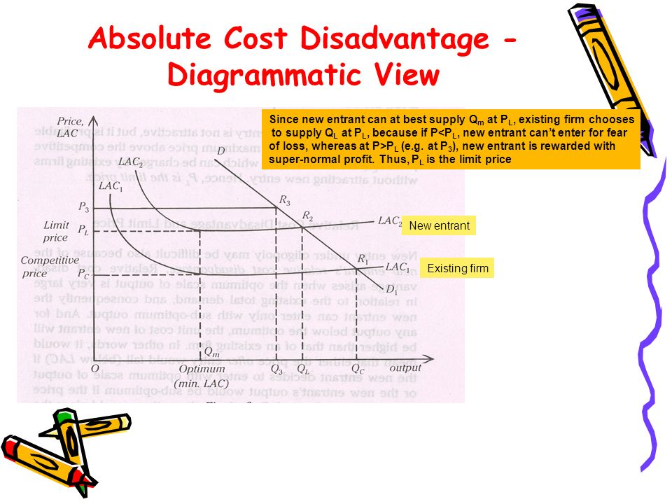 Absolute Cost Disadvantage - Diagrammatic View