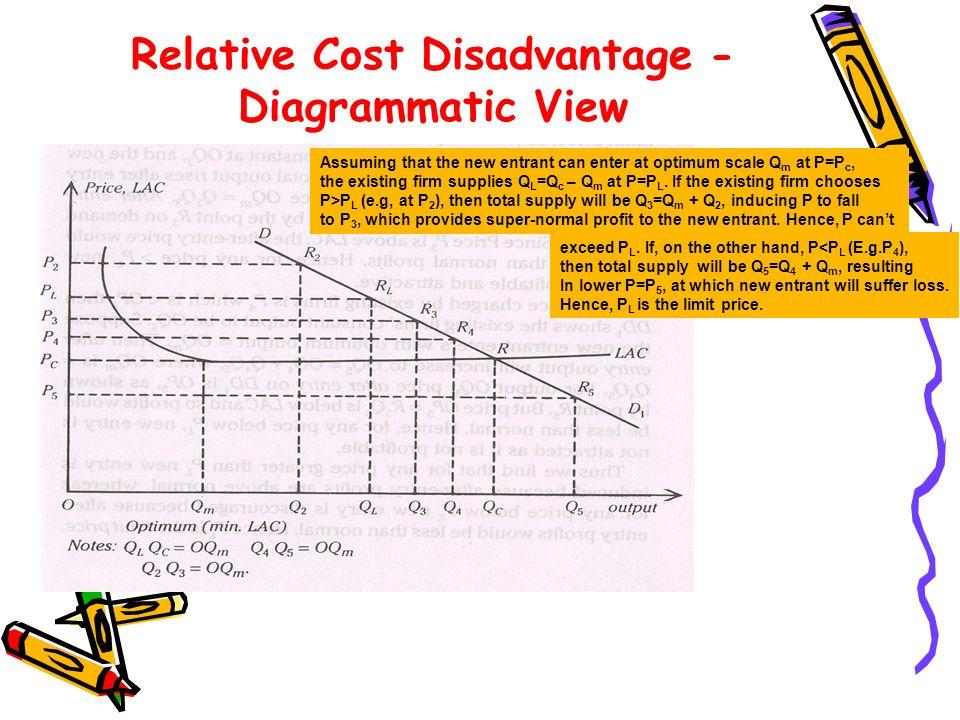 Relative Cost Disadvantage - Diagrammatic View