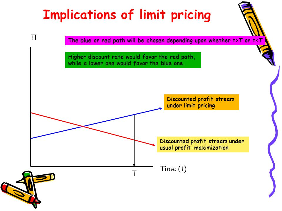 Implications of limit pricing
