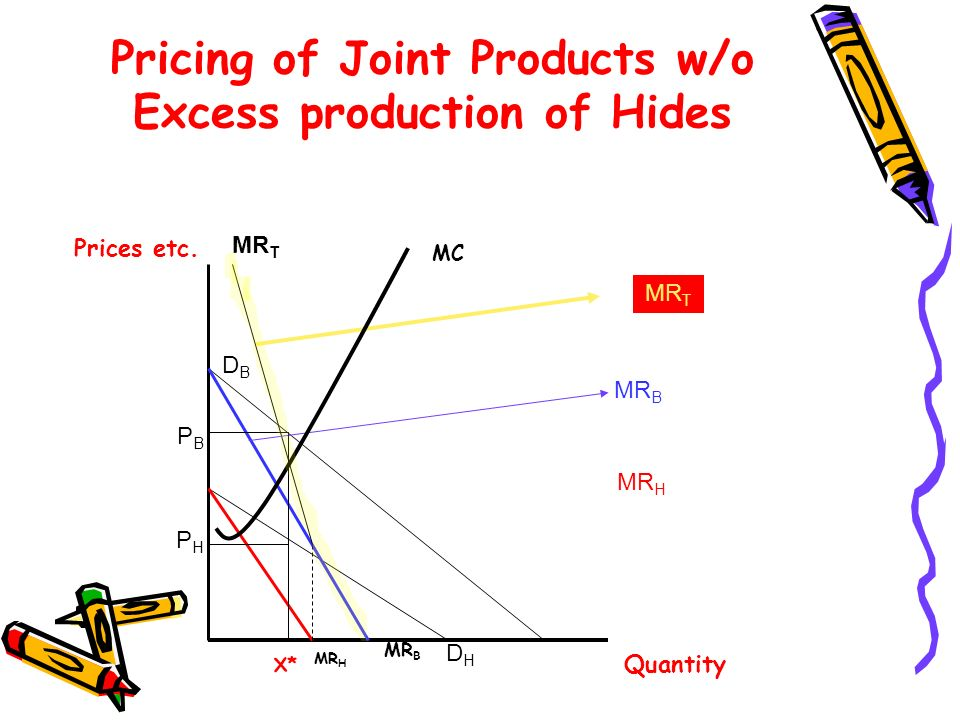 Pricing of Joint Products w/o Excess production of Hides