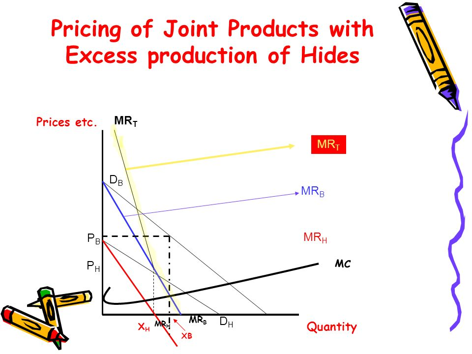 Pricing of Joint Products with Excess production of Hides