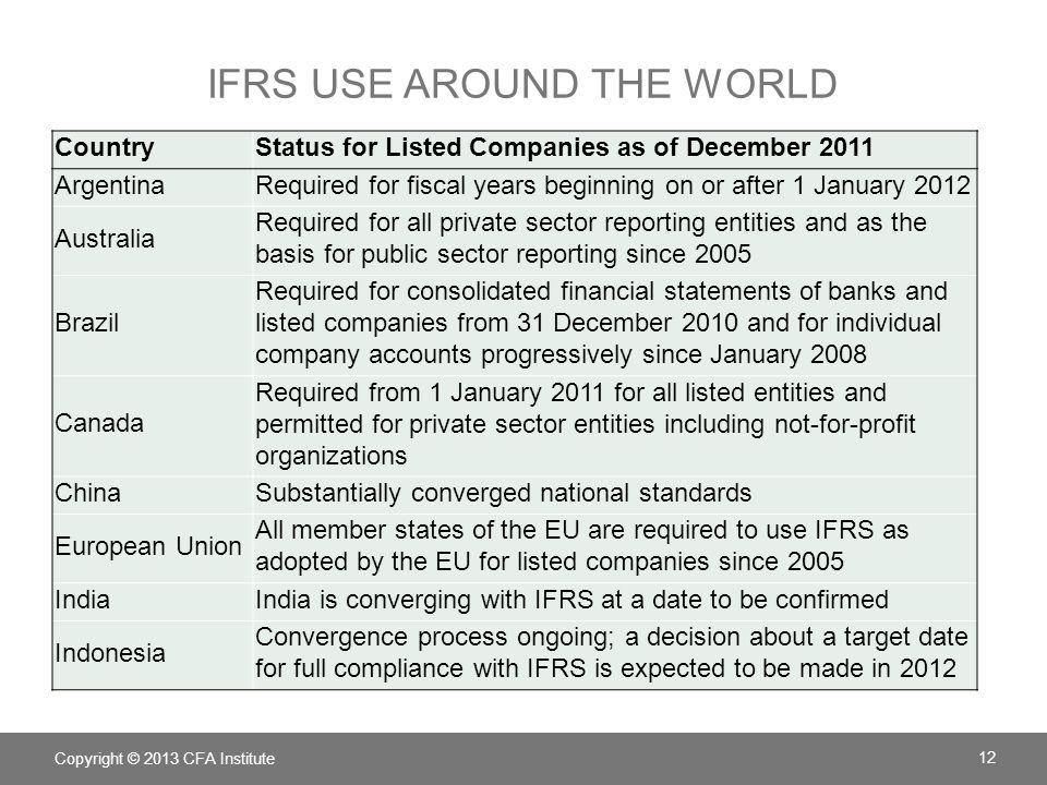 IFRS USE around the world