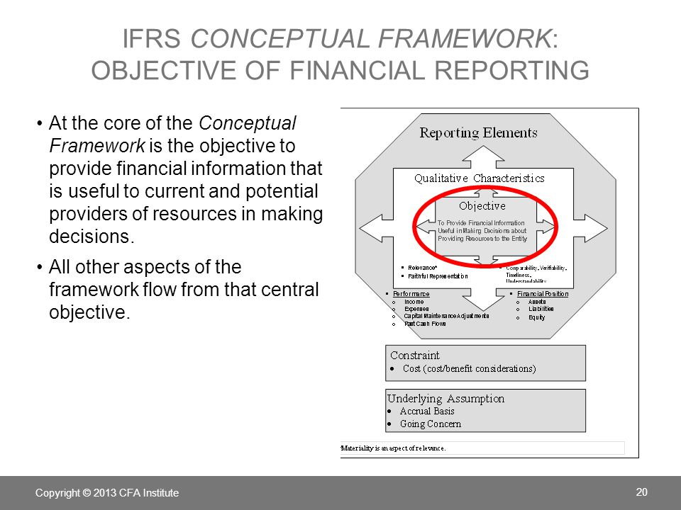 IFRS conceptual framework: objective of financial reporting