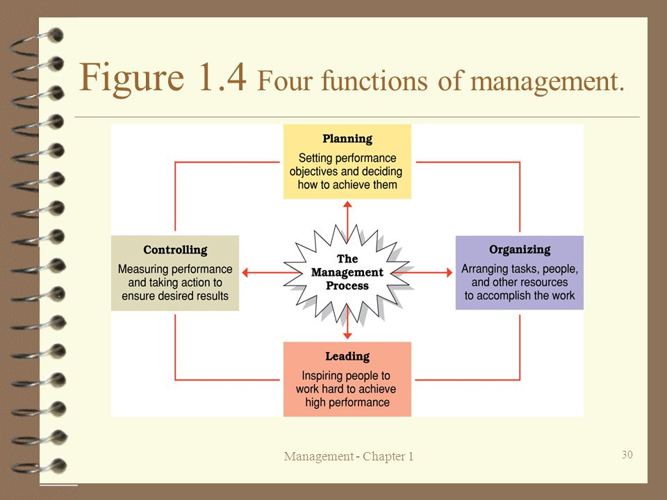 The Four Functions of Management Essay