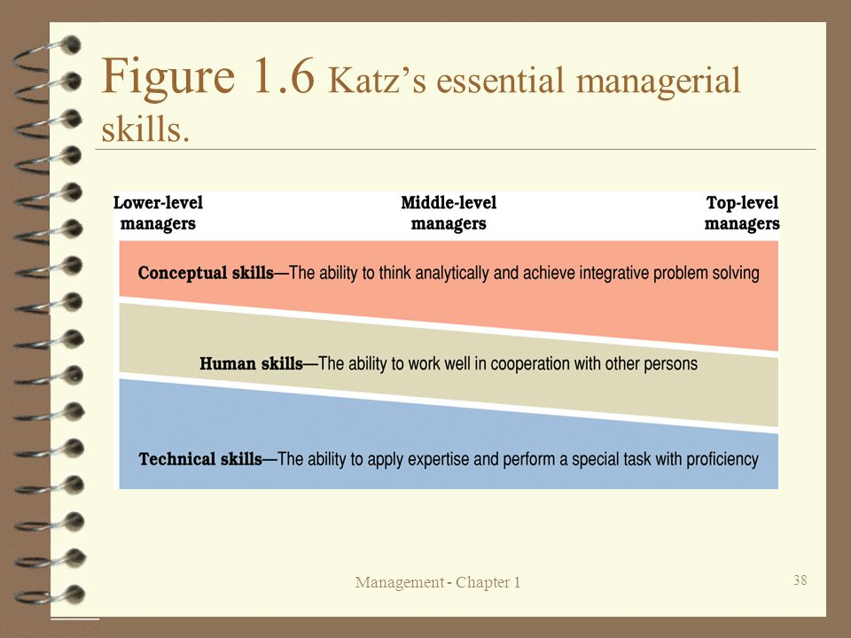 Figure 1.6 Katz's essential managerial skills.
