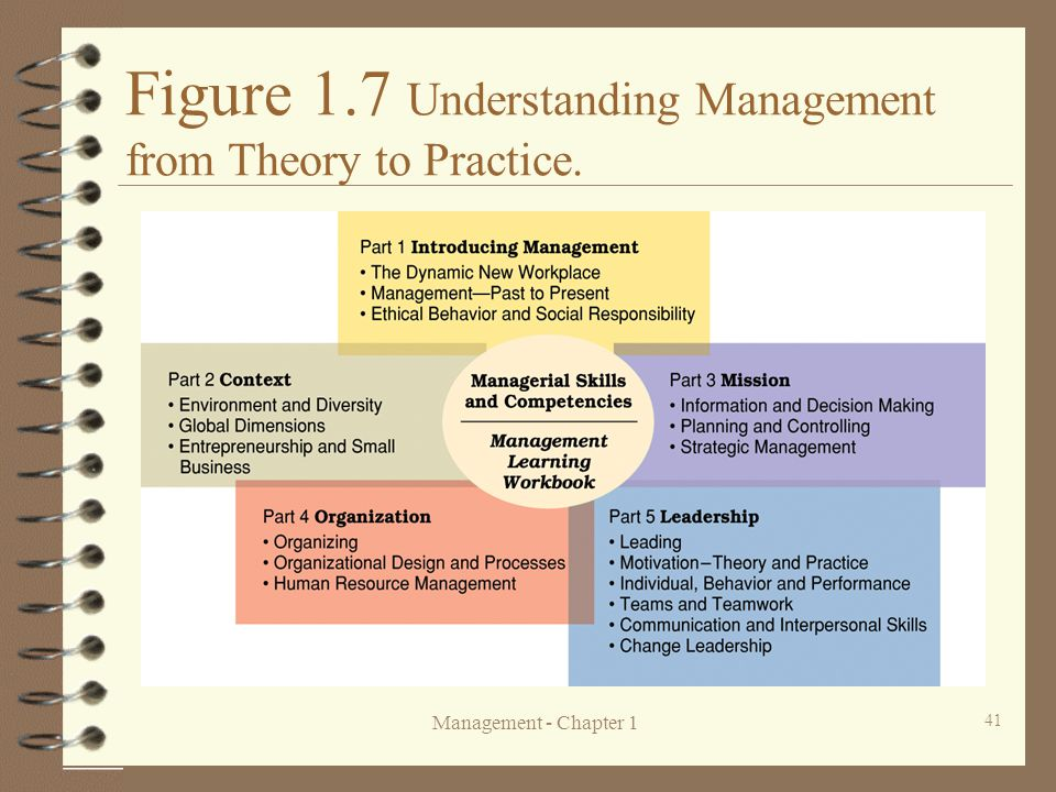 Figure 1.7 Understanding Management from Theory to Practice.