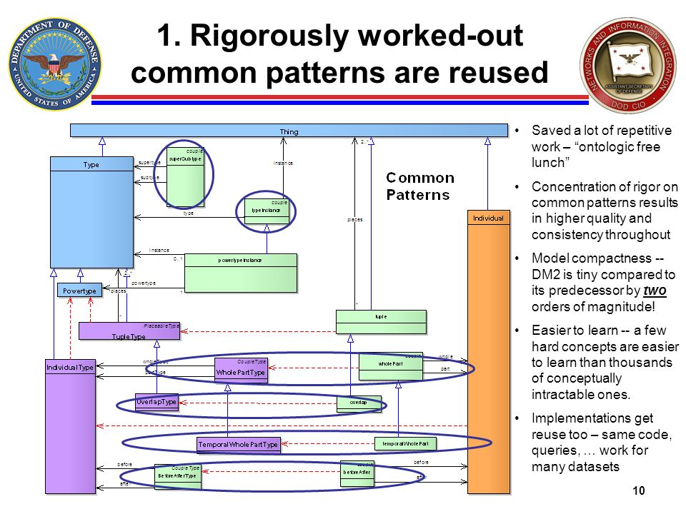 1. Rigorously worked-out common patterns are reused