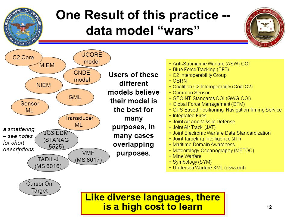 One Result of this practice -- data model wars