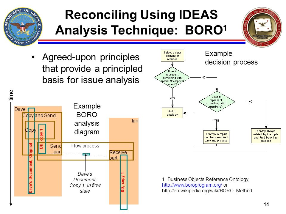 Reconciling Using IDEAS Analysis Technique: BORO1