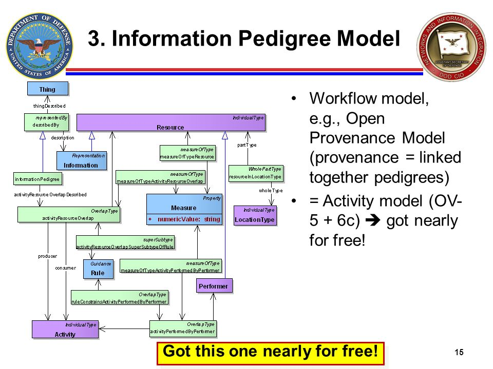 3. Information Pedigree Model