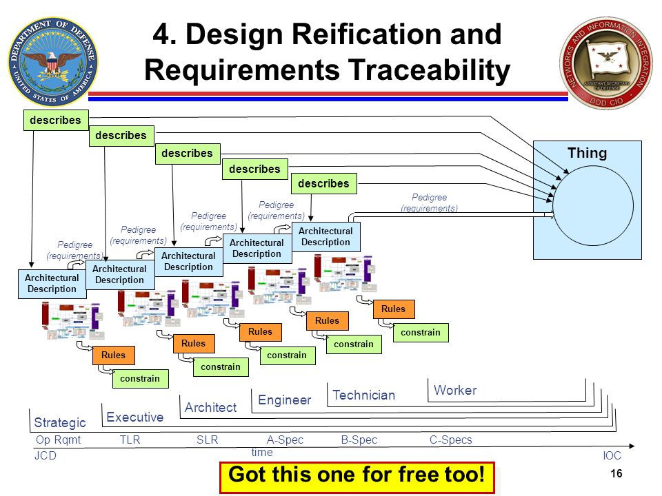 4. Design Reification and Requirements Traceability