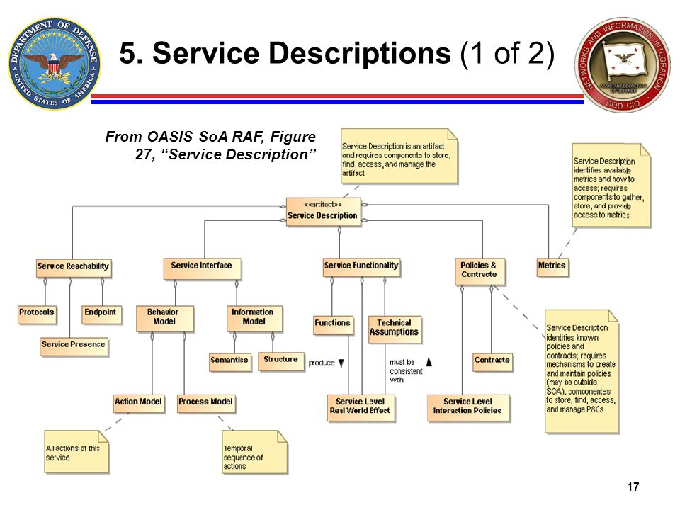 5. Service Descriptions (1 of 2)