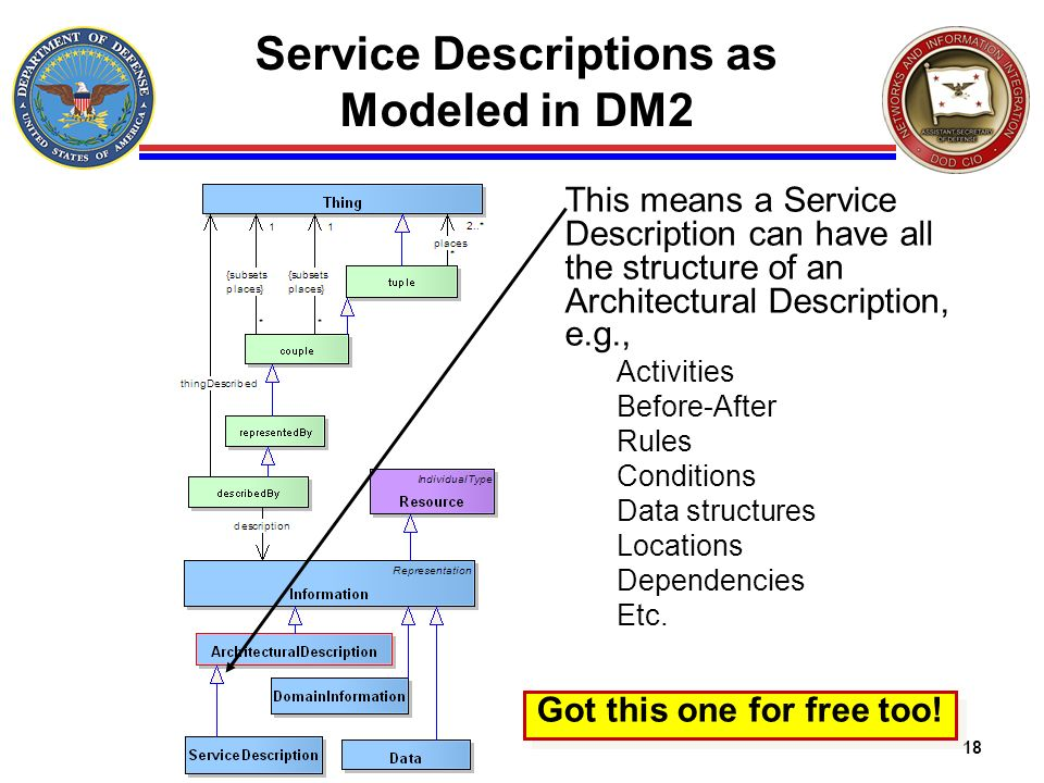 Service Descriptions as Modeled in DM2