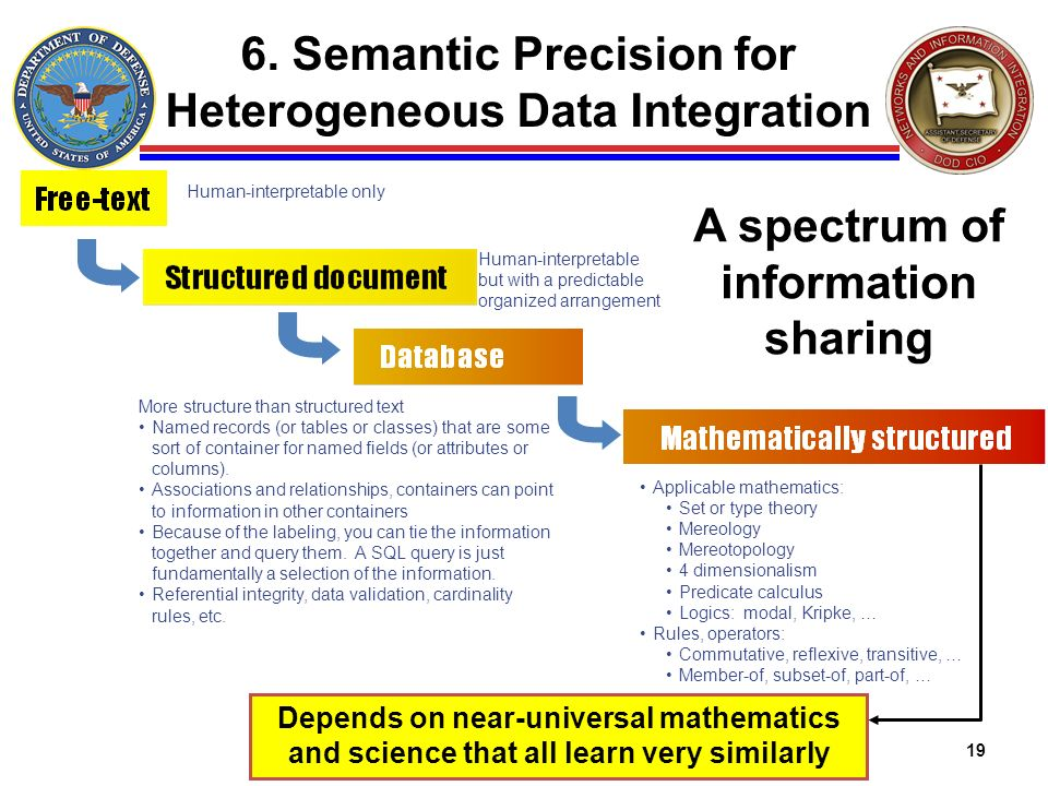 6. Semantic Precision for Heterogeneous Data Integration