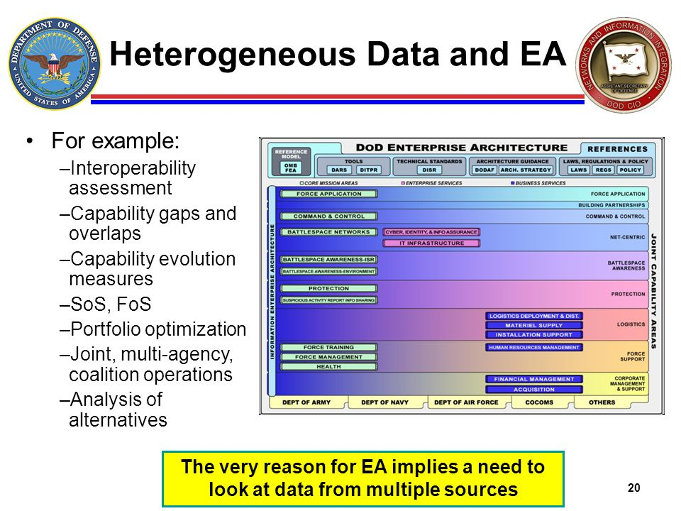 Heterogeneous Data and EA