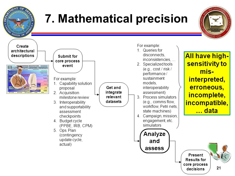 7. Mathematical precision