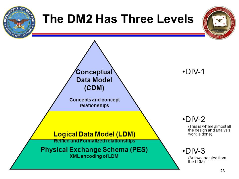 The DM2 Has Three Levels DIV-1 DIV-2 DIV-3 Conceptual Data Model (CDM)