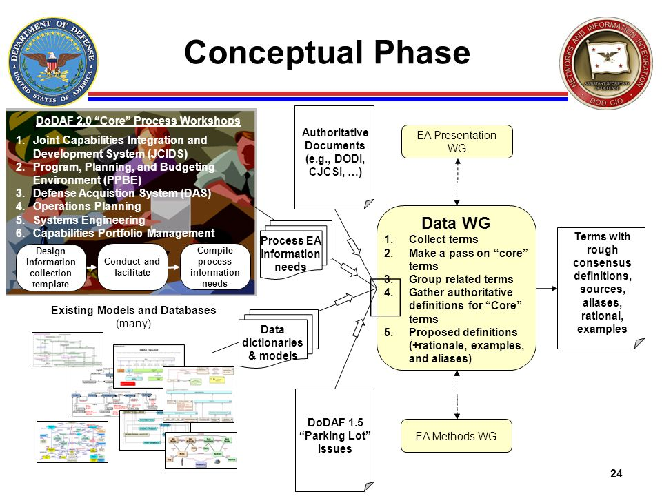 ò Conceptual Phase Data WG DoDAF 2.0 Core Process Workshops