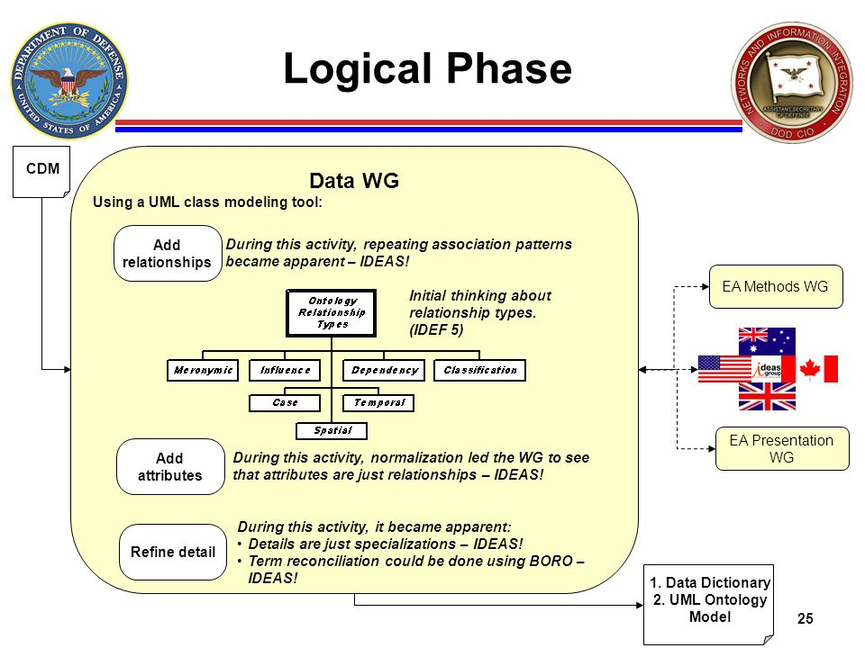 Logical Phase Data WG CDM Using a UML class modeling tool:
