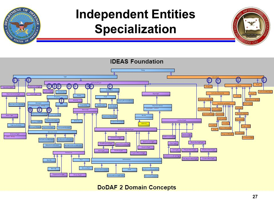 Independent Entities Specialization